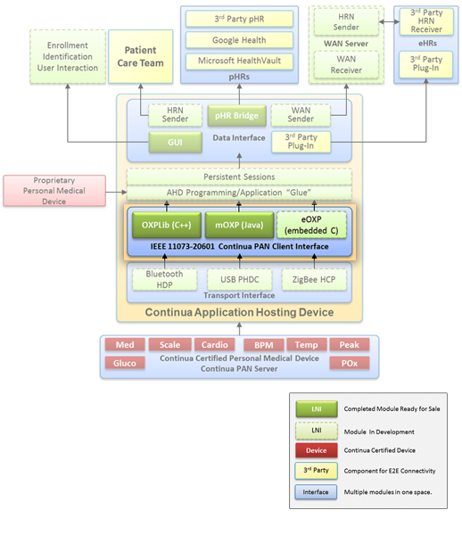 HealthLink OXP diagram