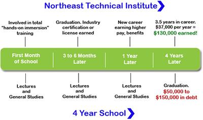 NTI | School Comparison